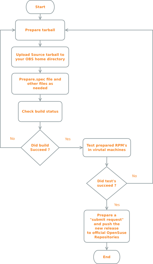 Obs-flow-chart-scaled.png
